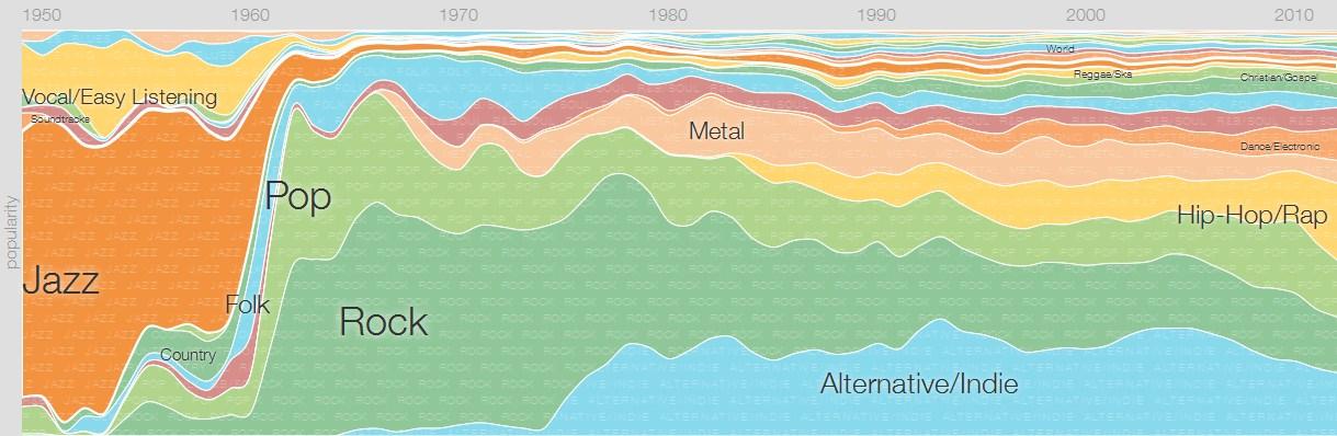 Как изменялась популярность музыкальных направлений за последние 60 лет