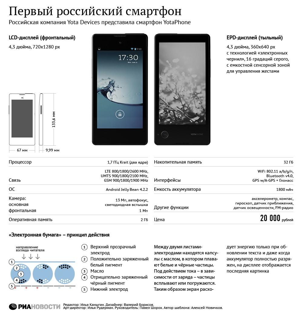 YotaPhone — первый российский смартфон