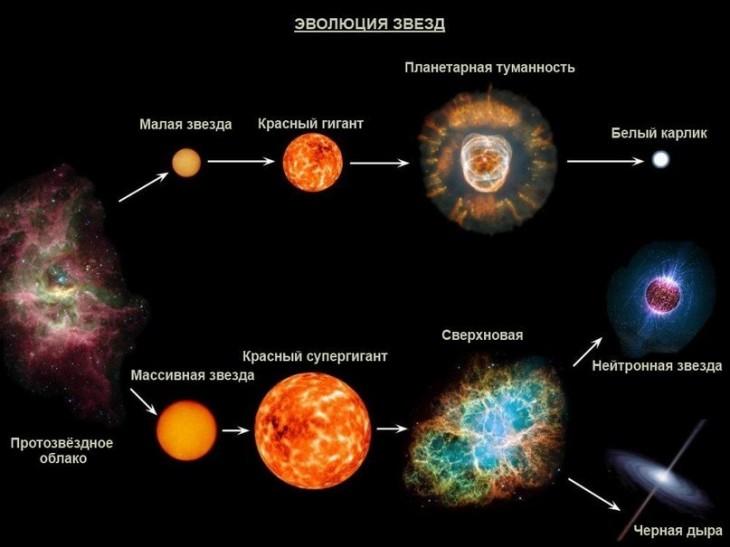 Эволюция звёзд