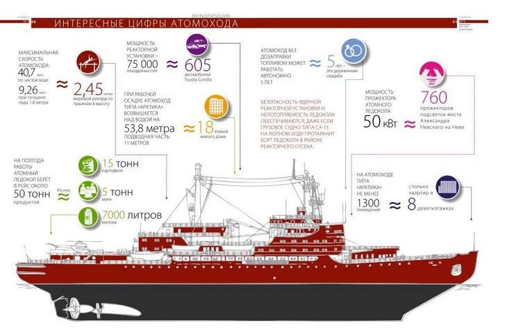 Атомный ледокольный флот (33)