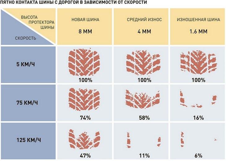 Как влияет на безопасность движения износ покрышек
