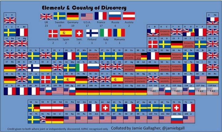 Элементы периодической таблицы и их открытие по странам