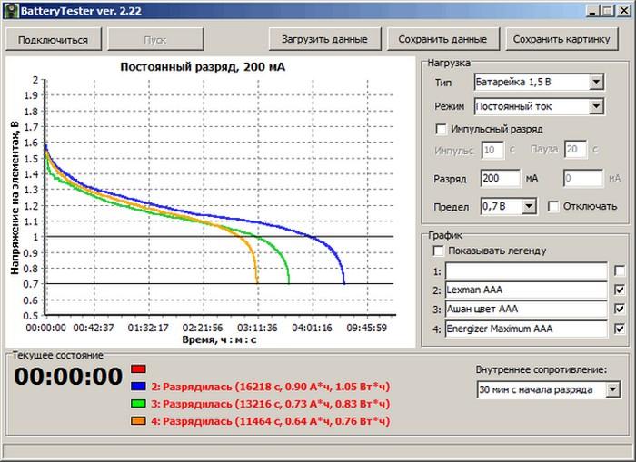 Тест батареек. Какие батарейки самые лучшие по соотношению цена-качество (6)