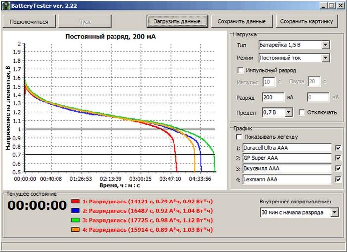 Тест батареек. Какие батарейки самые лучшие по соотношению цена-качество (7)