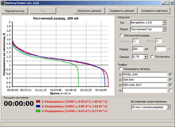 Тест батареек. Какие батарейки самые лучшие по соотношению цена-качество (8)